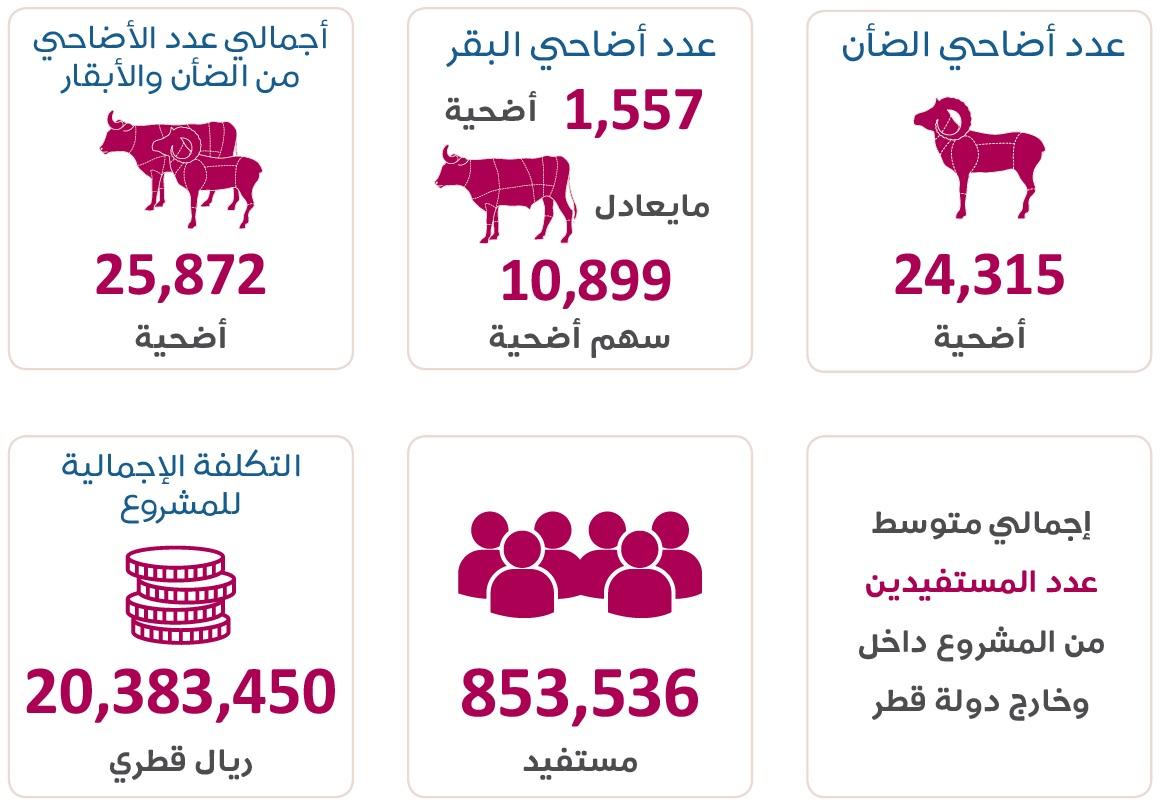 حصاد حملة أضاحي العيد لقطر الخيرية 1439-2018
