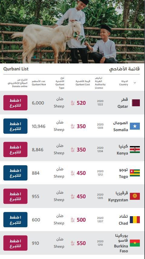 وفتر قطر الخيرية دليلاً تفاعلياً يمكنك من الوصول بسهولة إلى أي دولة ترغب للتبرع فيها خلال موسم الأضاحي 2020 / 1441