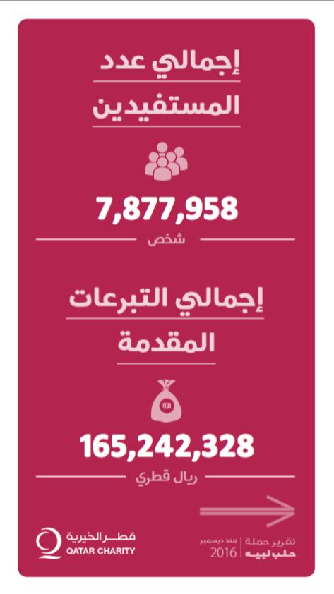 """موجز لما تم إنجازه خلال حملة """"حلب لبيه"""" 2016"""